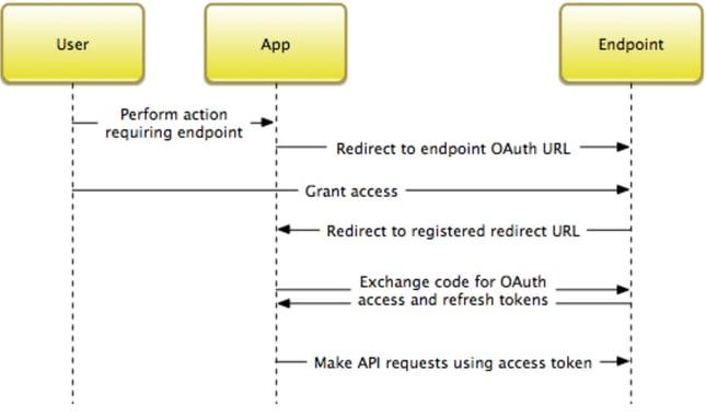 document hub application not responding