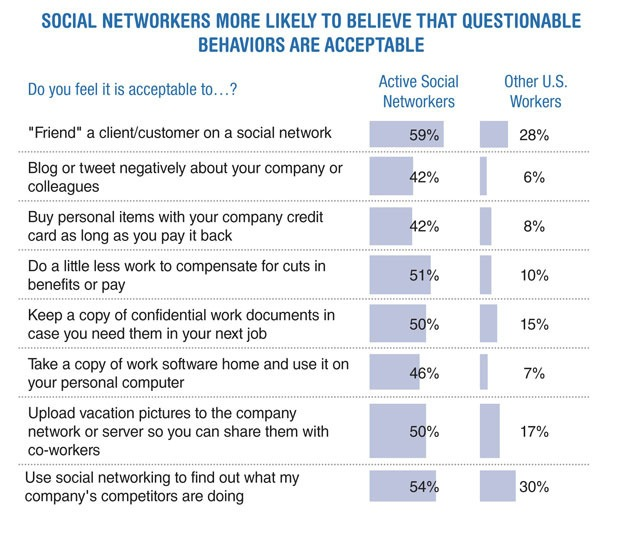 where do you document behaviours of concerns at workplace