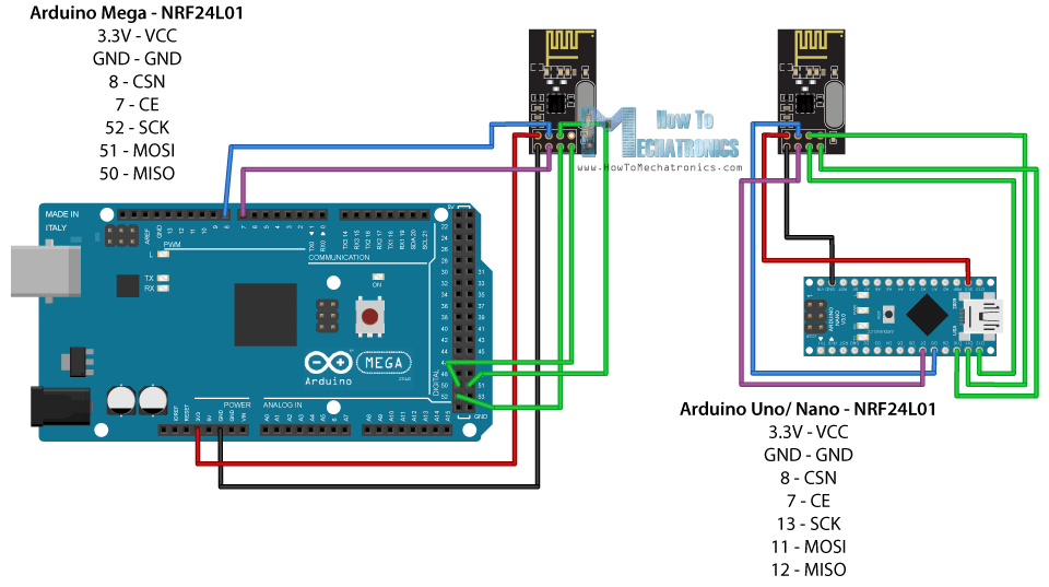 arduino rf24 library documentation