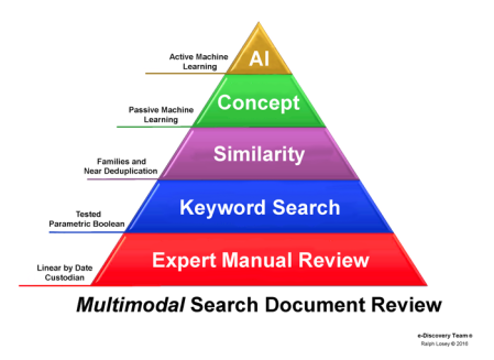 tar is predictive coding used in the document discovery process