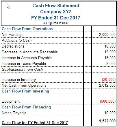 how should financial projections be presented in a pitch document