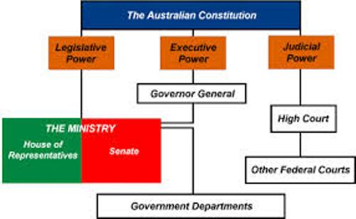 the document that created our federal system of government au