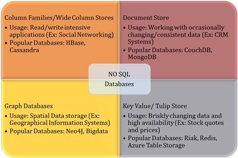 wide column store vs document store