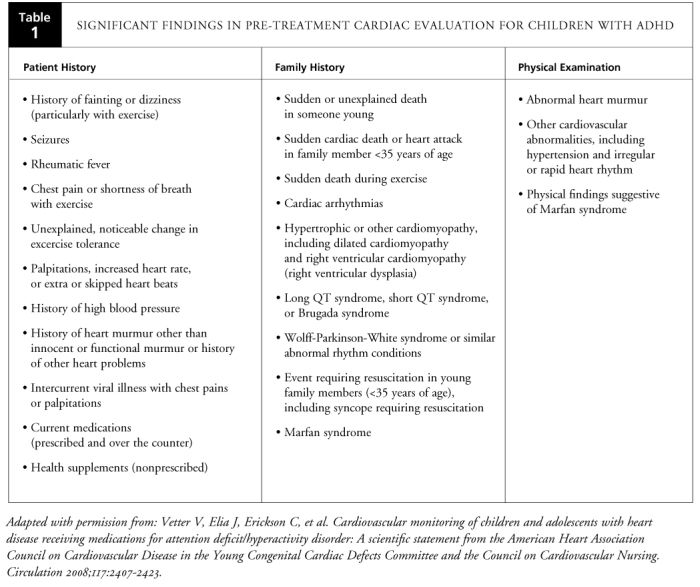 nursing cardiac assessment documentation