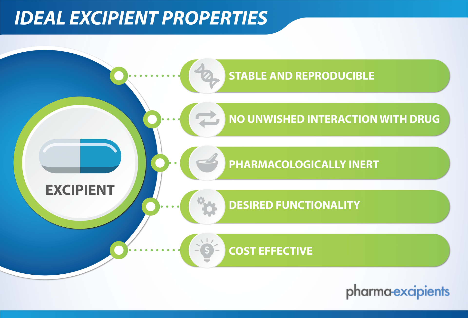 types of documentation in pharmaceutical industry