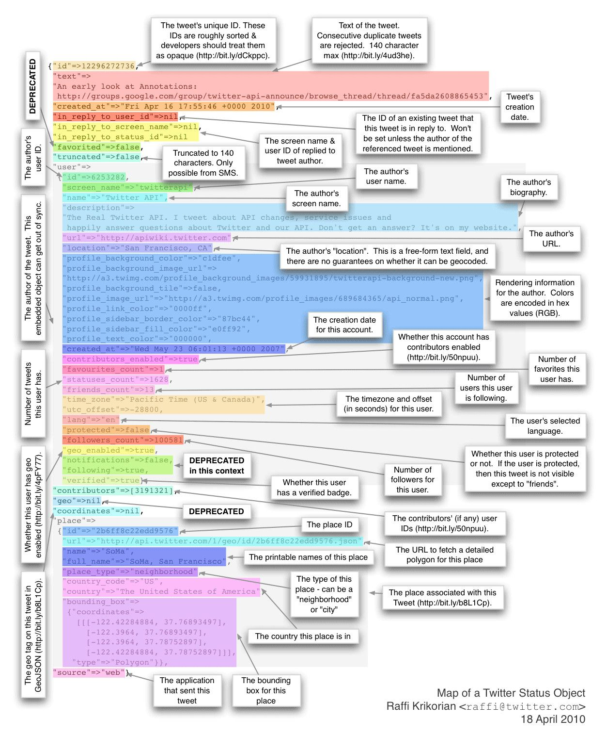 good api documentation examples