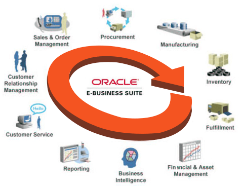 oracle retail documentation 13.2