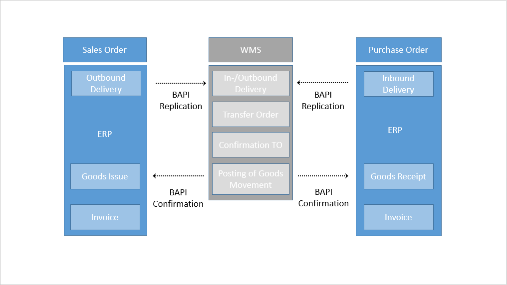 sap document management system ppt