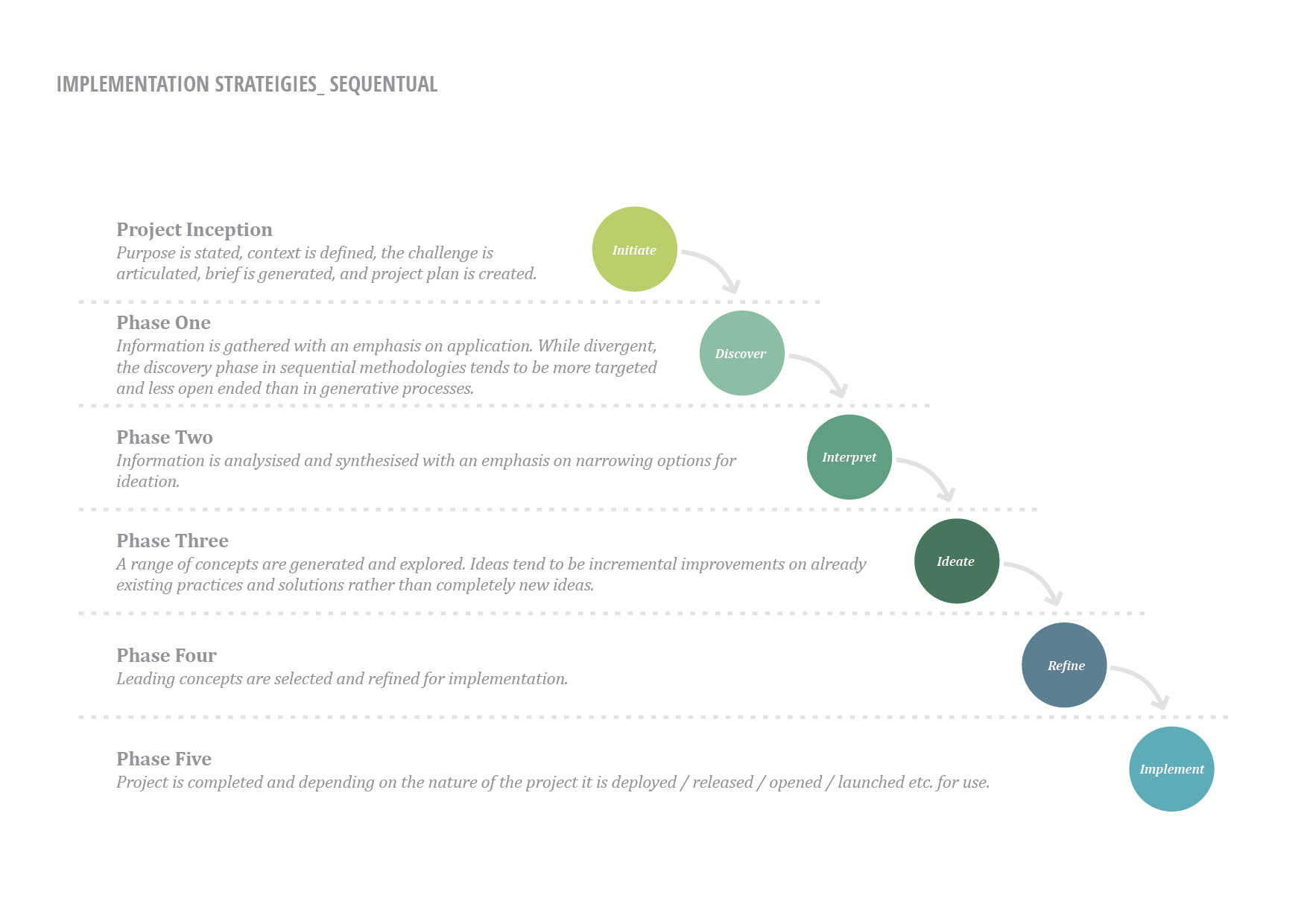 what is the document design process